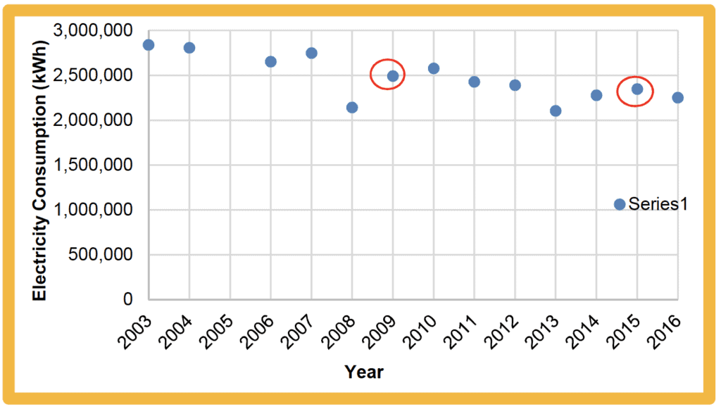 Energy consumption by year. Energy efficiency and chiller replacement.